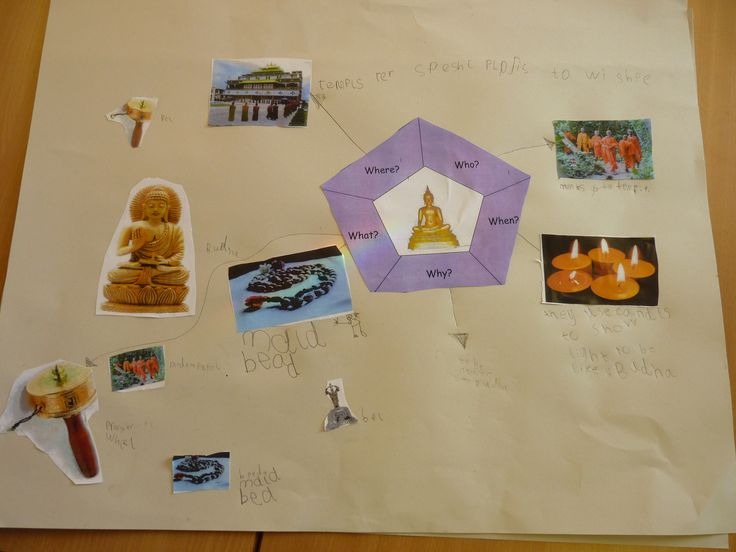 Buddhism ( KS1 - 6 year olds) children worked in groups to produce mind maps to answer questions about Buddhist worship