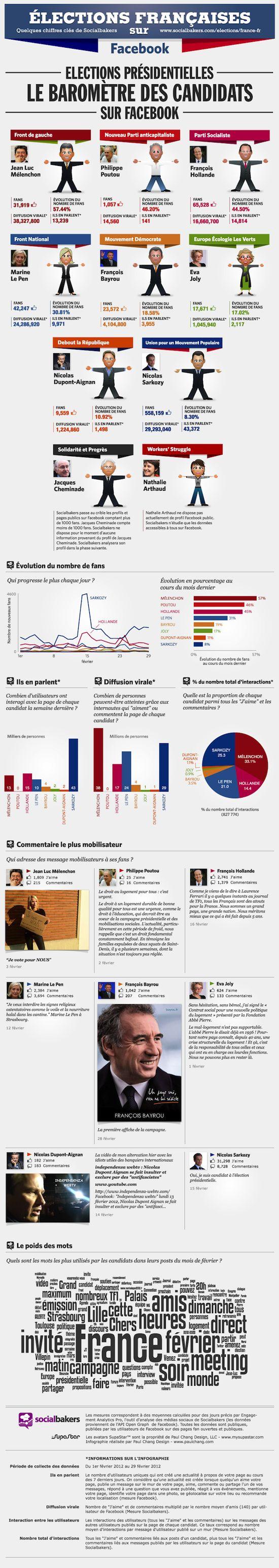 [Infographie] Elections françaises, Baromètre des candidats sur Facebook