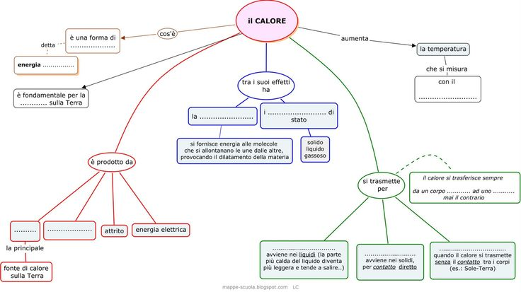 Mappa concettuale sul CALORE ( energia termica )   Il calore:  da cosa è prodotto, come si trasmette e i suoi effetti.             STAMPAR...