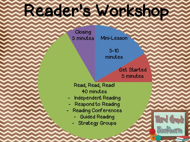 Reader's Workshop (breakdown)