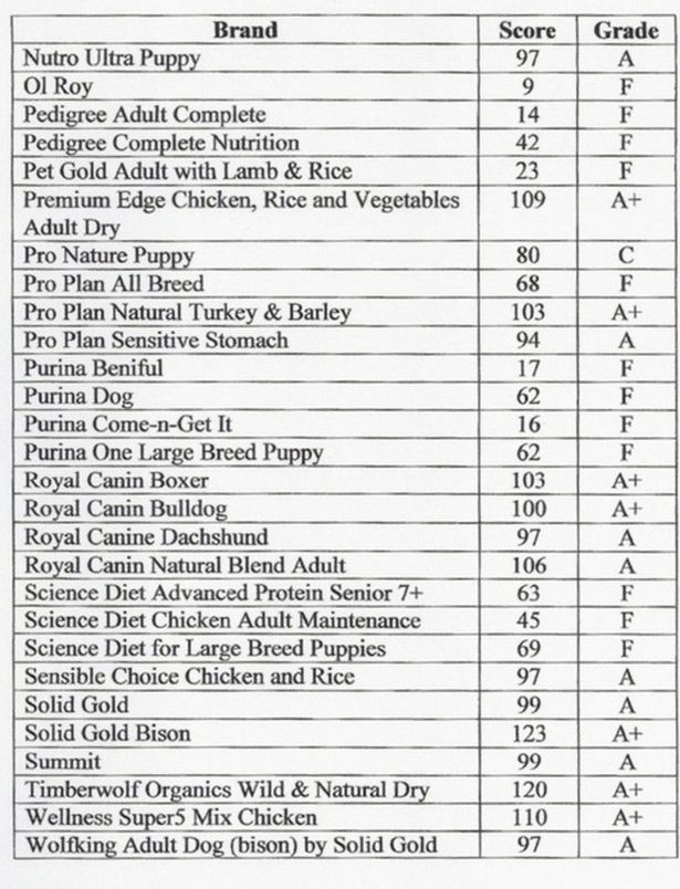 Dog Food Comparison Chart