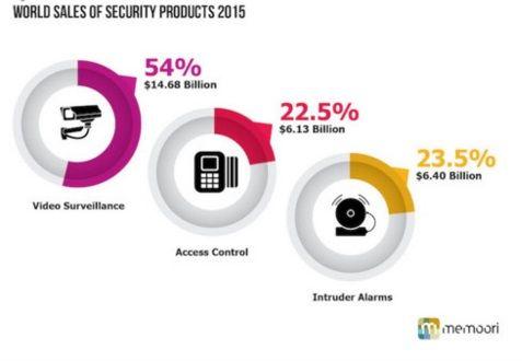 Мировой рынок по продуктам безопасности 2015 г.