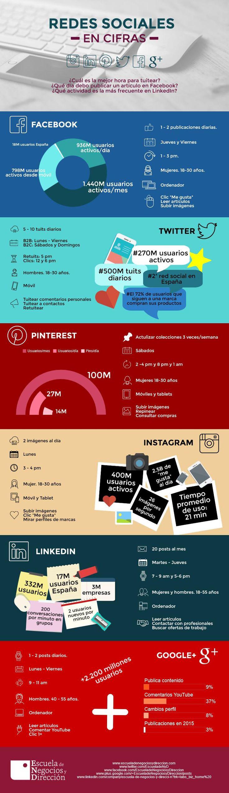 Redes Sociales en cifras ENyD