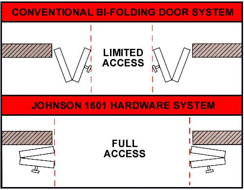 "1601 'FULL ACCESS' BI-FOLD DOOR HARDWARE | MAX PANEL SIZE: 24"" X 96"" X 1-3/4""; MAX PANEL WEIGHT: 30LBS. EACH; MINIMUM DOOR THICKNESS: 1""; Provides 100% jamb-to-jamb opening access. Door panels fold 180° & lay flat against the wall. This hardware does not use top or bottom track, instead door panels are supported with standard hinges guided by adjustable 6063T6 extruded aluminum 1601 control arm."