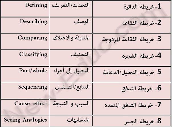 أنواع خرائط التفكير Activity Board Cause And Effect Analogy