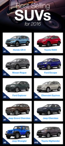 With more manufacturers offering fuel-efficient, turbocharged engines, hands-free tailgates and driver-assist technologies, it's no wonder these versatile vehicles have topped the charts as the best-selling segment in the US for the past two years. Check out the top 10 best-selling SUVs of 2016 below! Plus, shop these best sellers at TrueCar through your Abenity Discount Program! http://discounts.abenity.com/perks/offer/1:44010