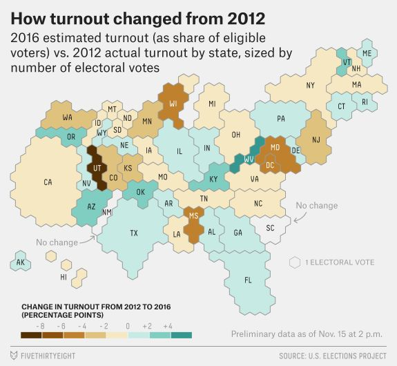 No, Voter Turnout Wasn't Way Down From 2012 | FiveThirtyEight