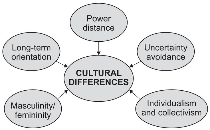 hofsedes dimensions of culture Examples of hofstede five dimensions brenton smith, member can you please provide some examples of comparison between toyota and general motors or any two similar companies in relation to hofstede's five dimensions of culture.
