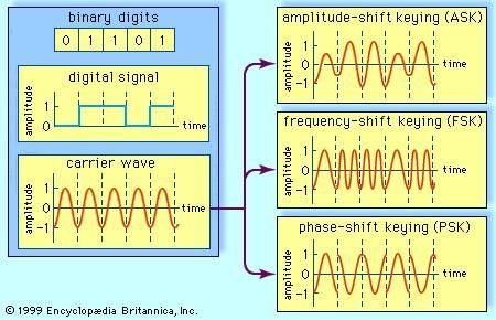 Three methods of digital signal modulation A digital signal, representing the binary digits 0 and 1 by a series of on and off amplitudes, is impressed onto an analog carrier wave of constant amplitude and frequency. In amplitude-shift keying (ASK), the modulated wave represents the series of bits by shifting abruptly between high and low amplitude. In frequency-shift keying (FSK), the bit stream is represented by shifts between two frequencies.