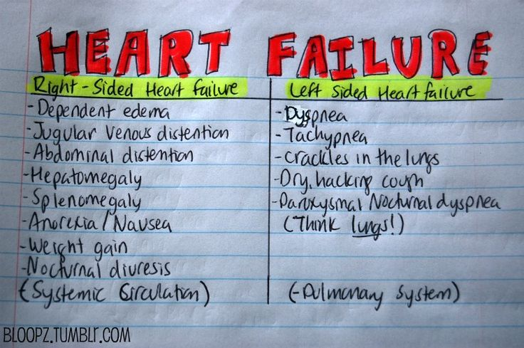 Here is an upload of my personal notes of signs and symptoms of Heart Failure (left and right-sided).