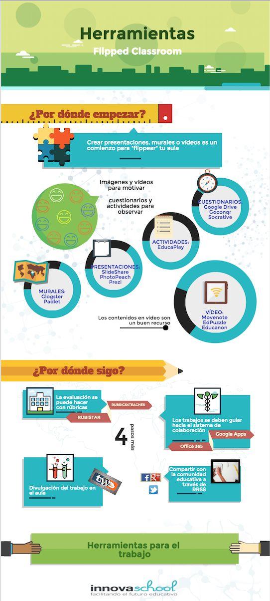 Flipped classroom tres pasos: Crear material para fuera del aula, analizar qué han asimilado los alumnos y por último colaborar, evaluar y divulgar.