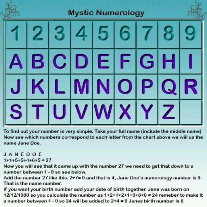 Best Numerology Images On   Astrology Numerology