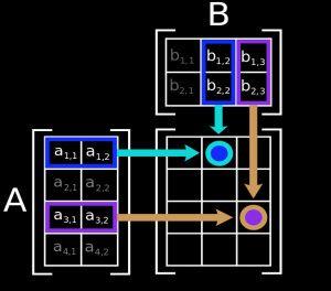 Matrix Multiplication diagram