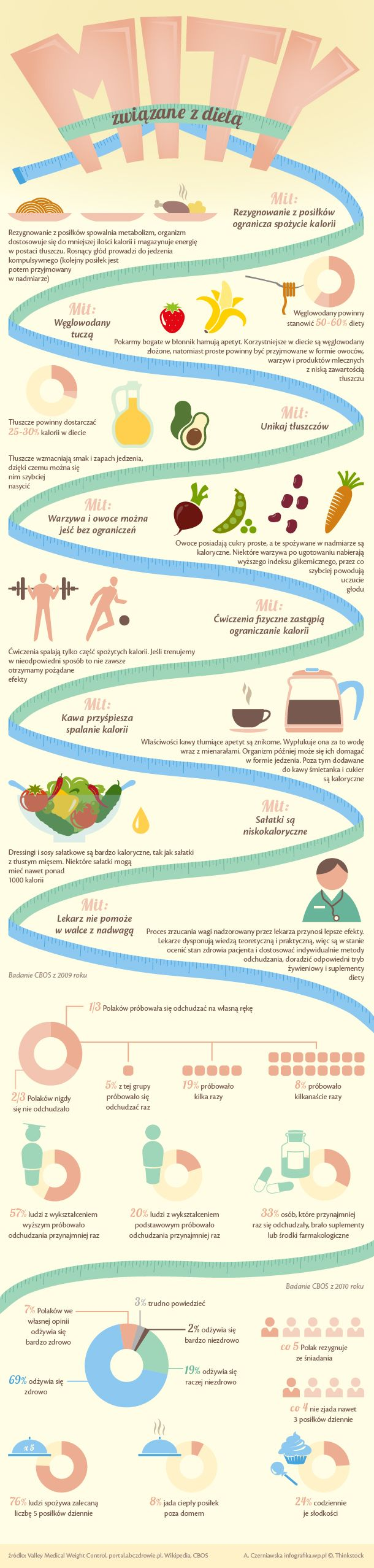 Obalamy dietetyczne mity - Opinie Strona 2