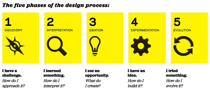 The Five Phases Of The Design Process The Design Process Is What Puts Design Thinking Into