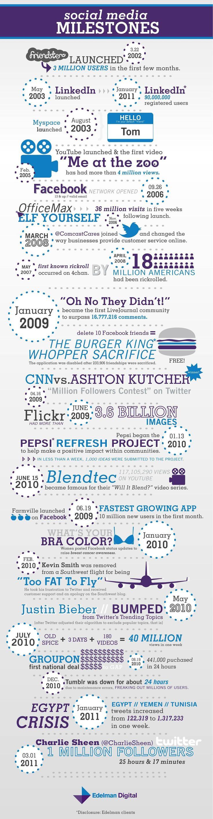 Social Media Milestones: From Friendster to Charlie Sheen.