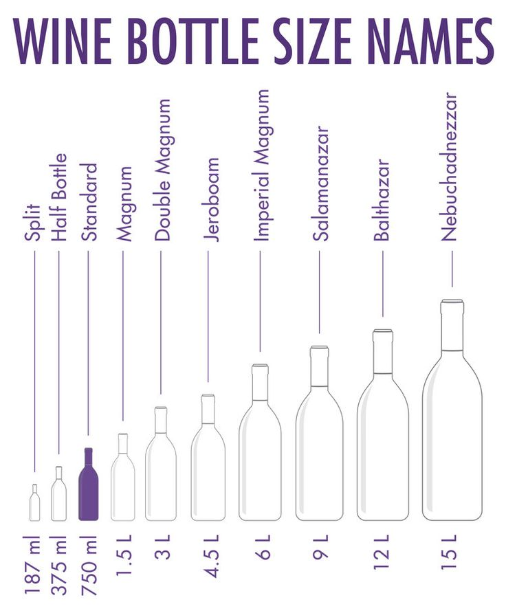 Wine Bottle sizes and names — WTSO: From the Vine