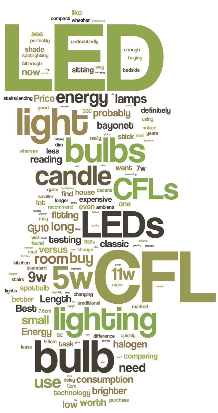 About Lighting - from our Blog  #Infographic