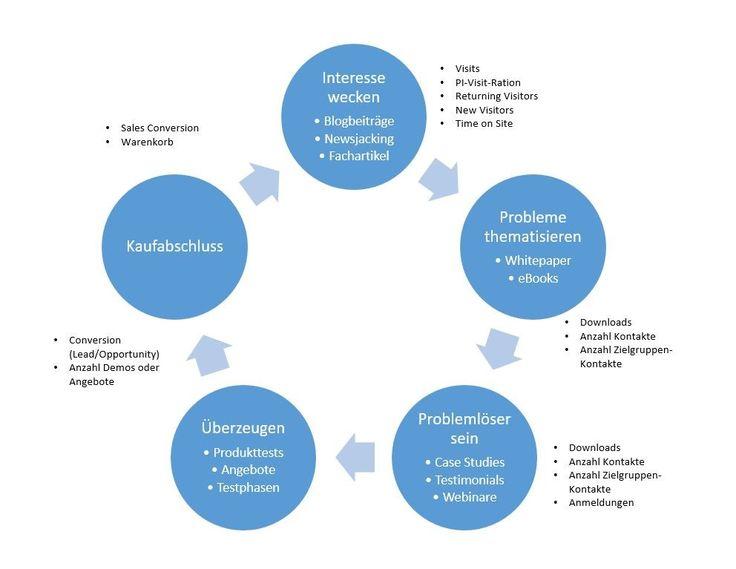 Strategische Planung im Content Marketing 1: Definition messbarer Ziele
