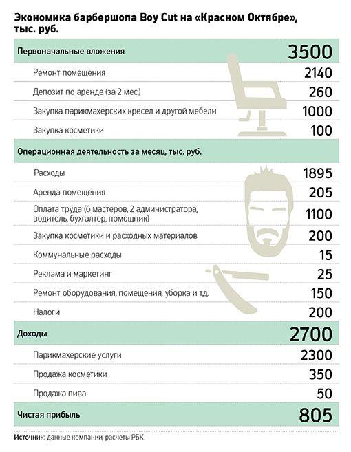 Бизнес сбородой: какраскрутить сеть брутальных парикмахерских :: Свое дело :: РБК