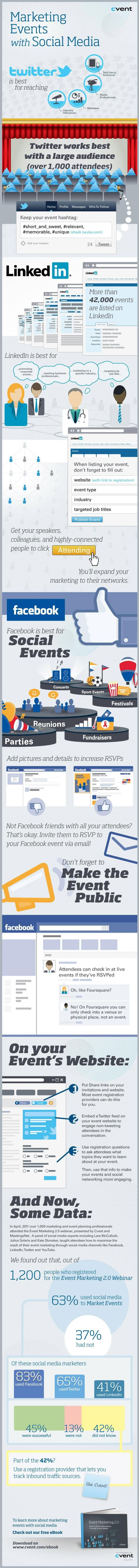 Marketing Your Charity Events with Social Media - How to use all the different social media sites to promote your fundraising event and attract a bigger crowd. More fundraising event ideas on www.fundraiserhelp.com plus loads of event themes and extra profit tips. #infographic #socialmedia #marketing