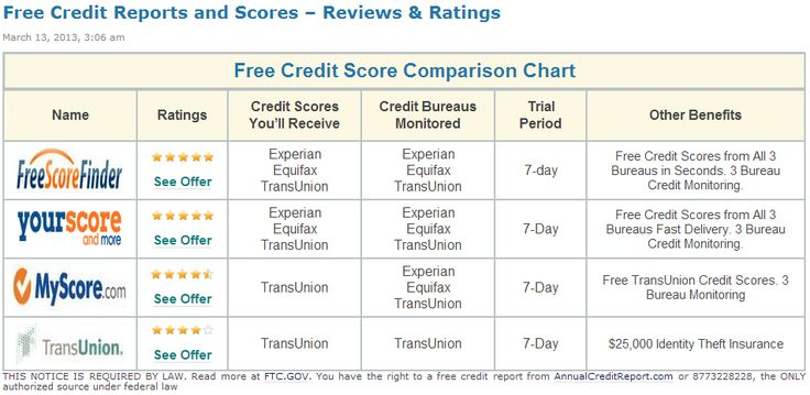 Your credit scores aren't included in your free credit report gov. Find out more here. --> http://freecreditreportblog.net/tag/free-credit-report-gov/