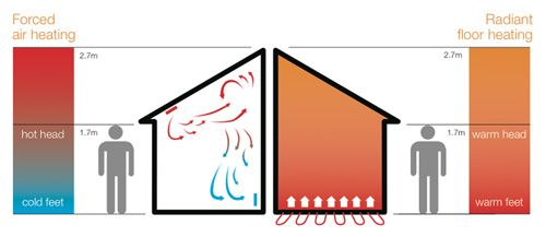 Want to know more about underfloor heating? Which would you choose - electric or hydronic?   #heating #underfloor #hydronic #electric