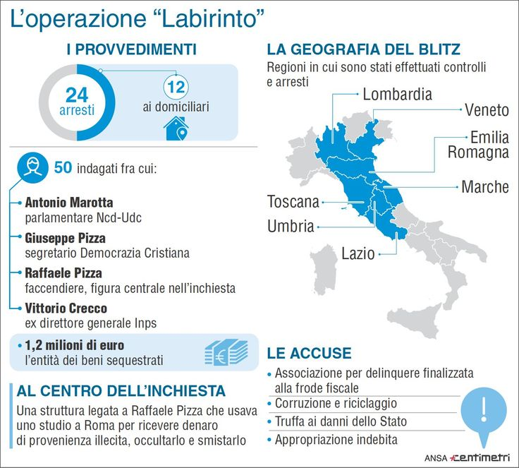 Operazione Labirinto, il ruolo di Raffaele Pizza