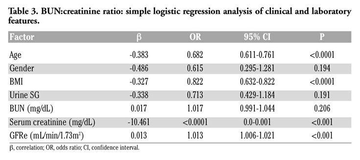 http://renaldiet.us/bun-creatinine-ratio.html BUN creatinine ratio, what it really means.