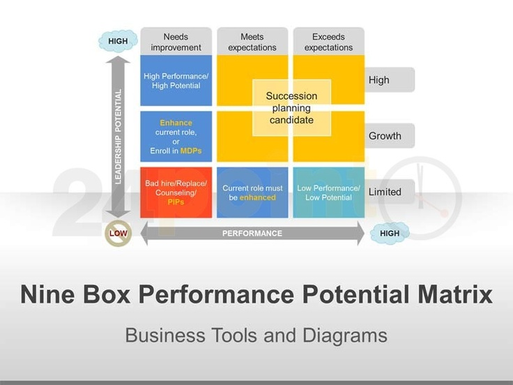 9 Box Performance Potential Matrix Single Slide in Apple