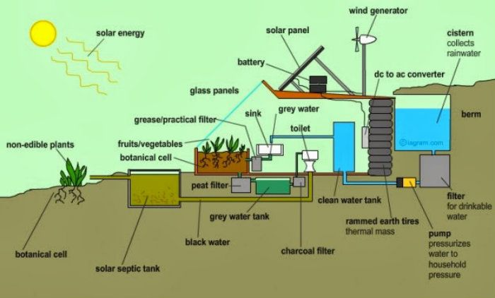 10 Reasons Why EarthShips Are Freakin' Awesome!