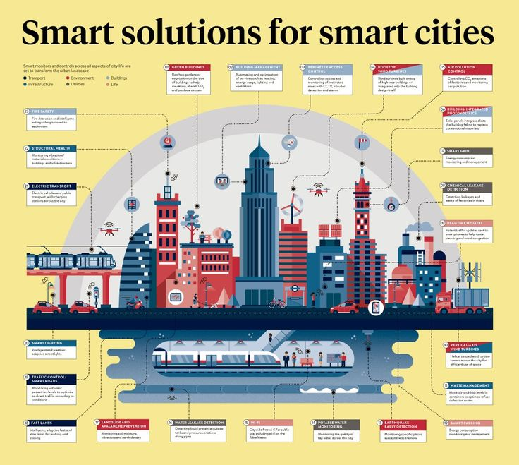Infographic charting smart monitors and controls set to transform the urban landscape from transport to infrastructure and the environment