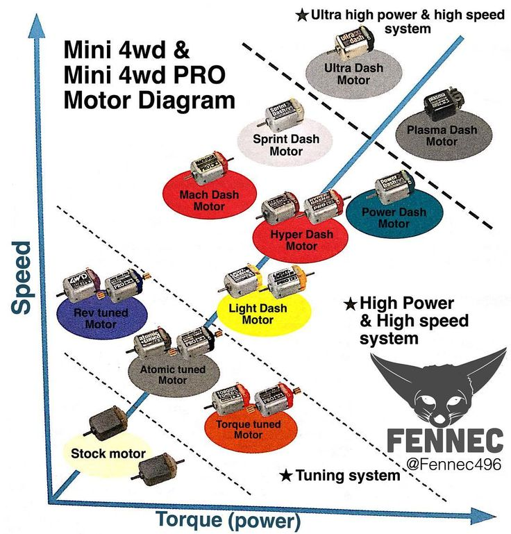 Tamiya Motor Diagram