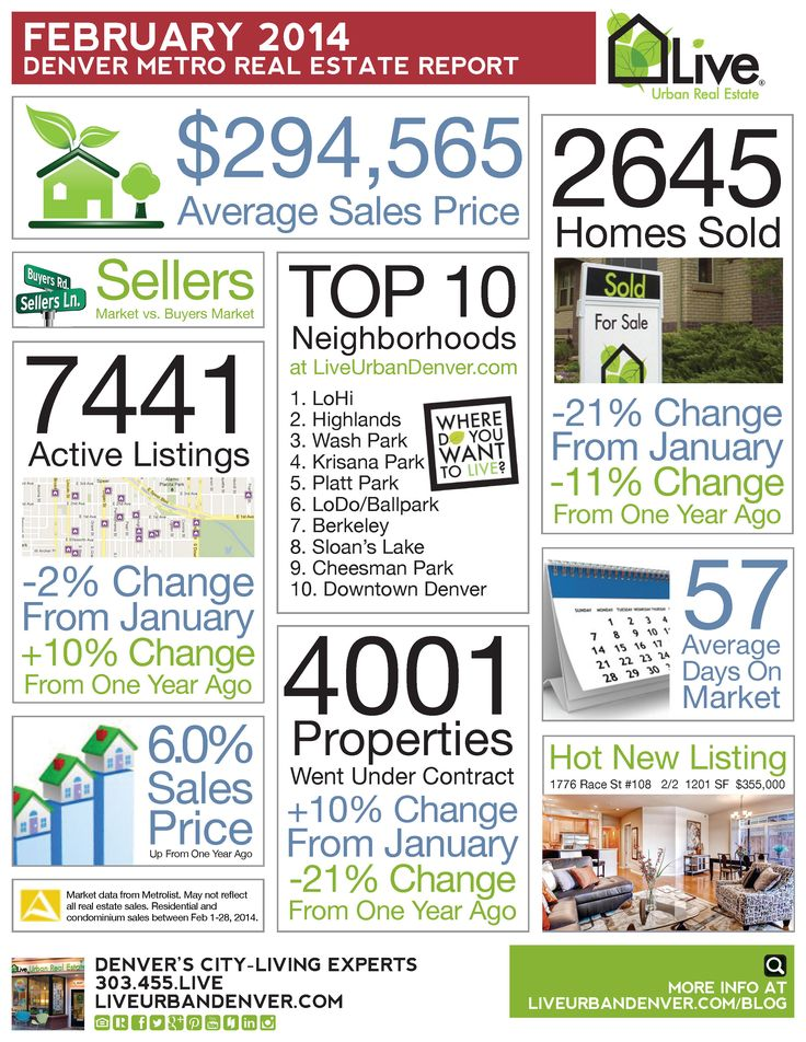 80 best Adam Cox Sells Denver Real Estate images on Pinterest Real - fresh e blueprint denver