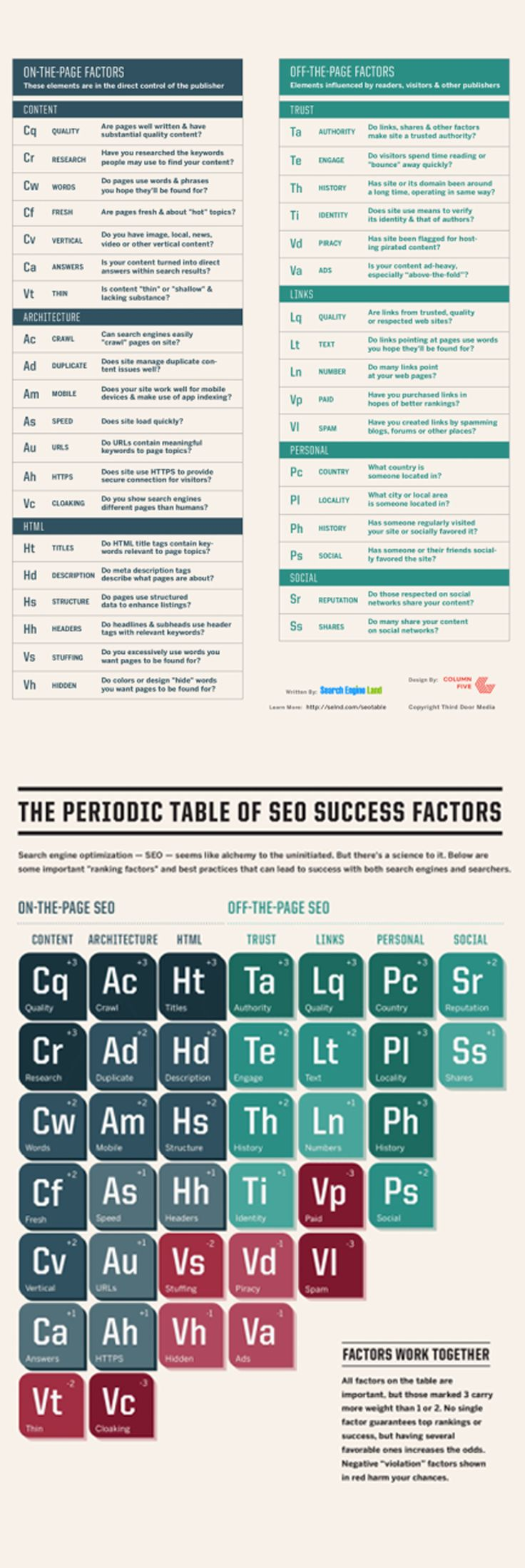 Ms de 25 ideas increbles sobre success factors en pinterest loves data loves the science to seo the periodic table of seo success factors from gamestrikefo Choice Image