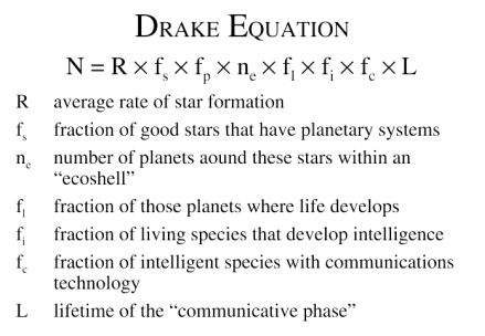 Drake Equation used to estimate the number of detectable extraterrestrial civilizations in the Milky Way galaxy.