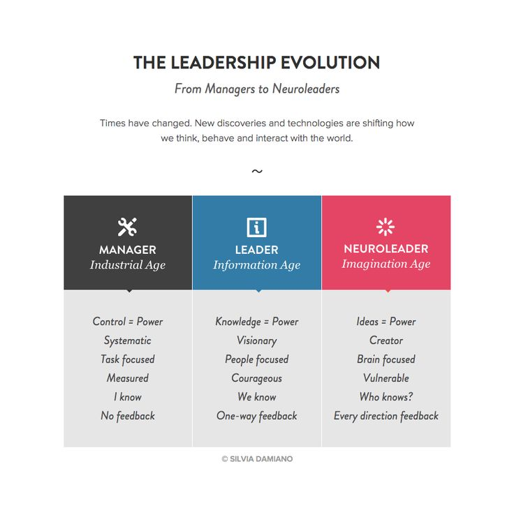 The leadership evolution - From Managers to Neuroleaders! Times have changed. New discoveries and technologies are shifting how we think, behave and interact with the world.