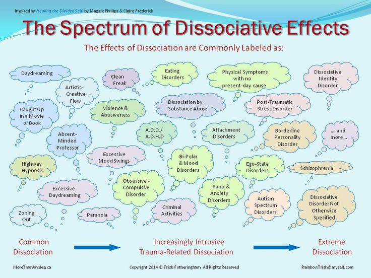 Integral Options Cafe: Books on Parts Work and Dissociative ...