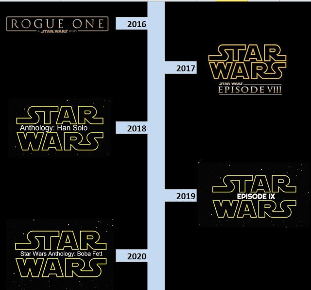 Galaxy Fantasy: Información y fechas de estreno para las próximas peliculas de Star Wars