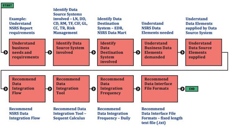 data management processes - Google Search
