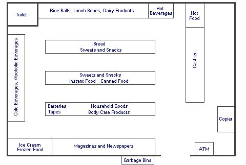Convenience Store Layout | Convenience Stores