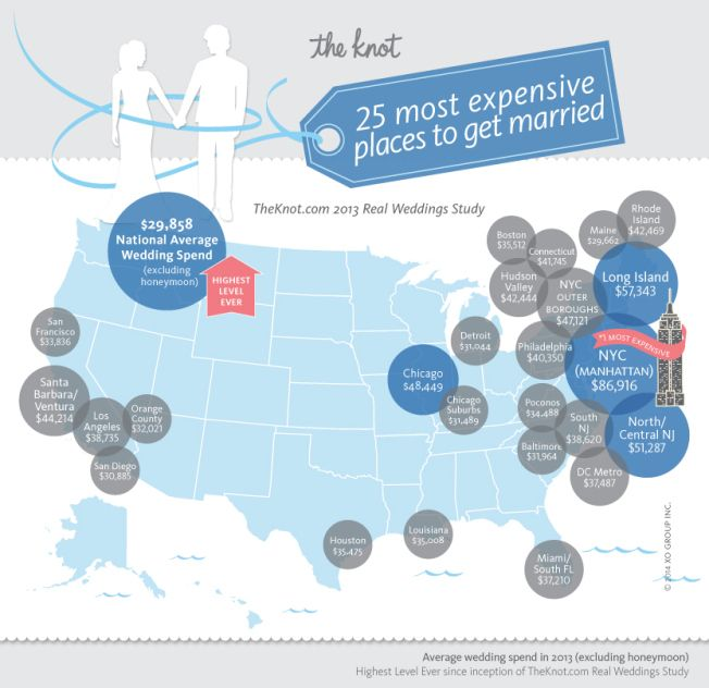 Average national wedding cost $29,858 'outer borough' average wedding cost $47,121 & the Island is $57,343...  Although Manhattan is the most expensive at $86,916 so at least I'm not there!!