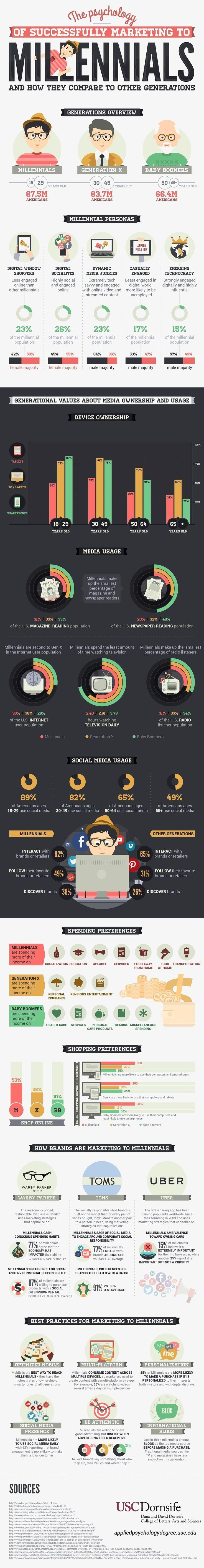 Marketing Strategy - Want to know more about Millennials and how to market to them? Here's a look at vital stats about this…