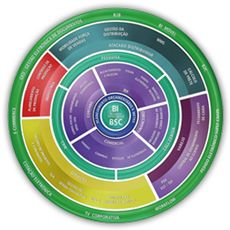 ERP - Sistema Integrado de Gestão