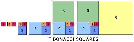 """Fibonacci Sequence, the golden rectangle. A different take on the """"log cabin"""""""