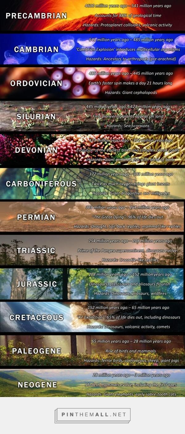The Geology of Time... - a grouped images picture - Pin Them All