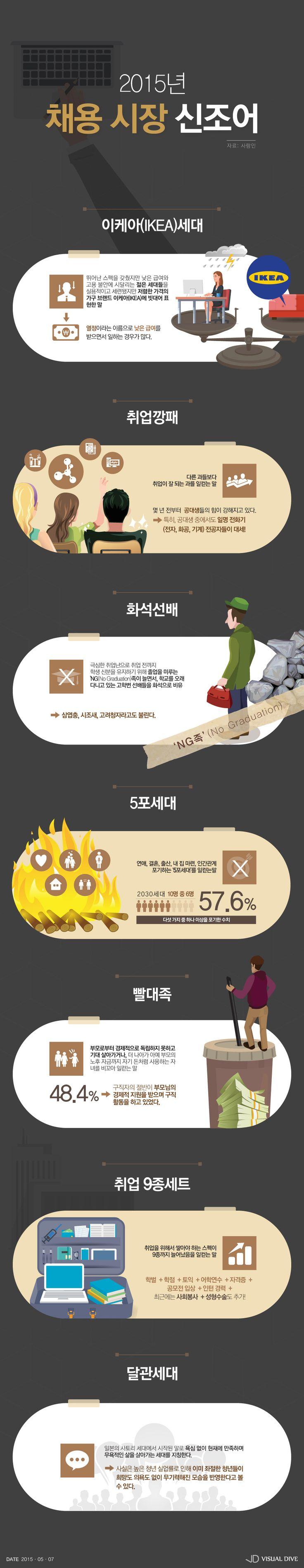 '이케아 세대·취업깡패·빨대족'…씁쓸한 2015 채용시장 신조어 [인포그래픽] #recruit / #Infographic ⓒ 비주얼다이브 무단…