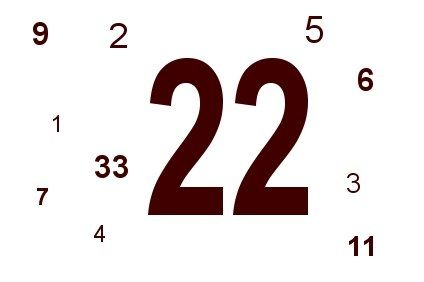 Numerology meaning of 324 photo 1