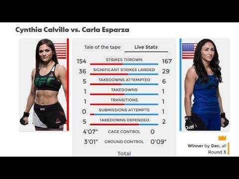 UFC 219 Result : Cynthia Calvillo vs. Carla Esparza - MMA Fighting News