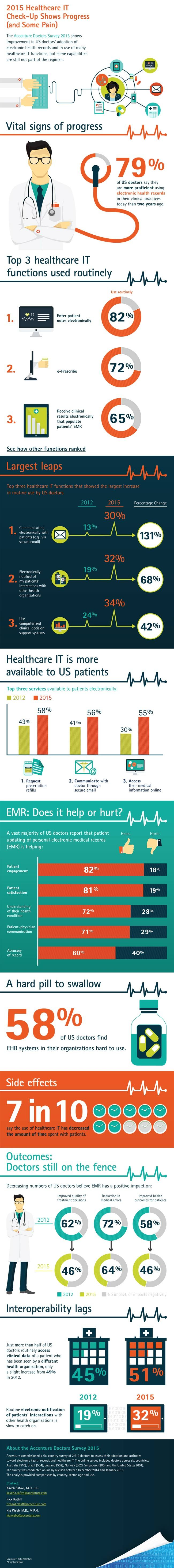 2015 Healthcare IT Check-Up Shows Progress (And Some Pain)—Infographic